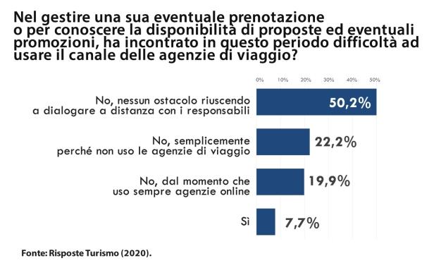Risposte Turismo_indagine crocieristici italiani_aprile2020_D